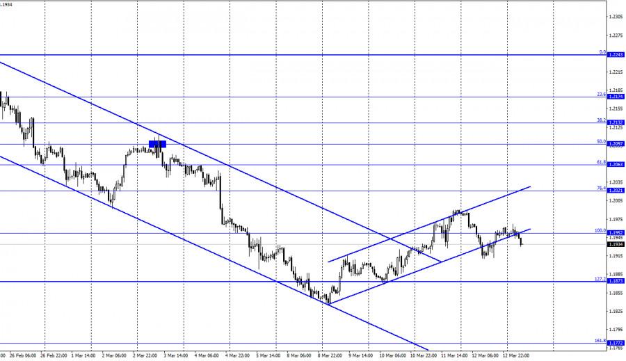 EUR/USD. 15 марта. Отчет COT