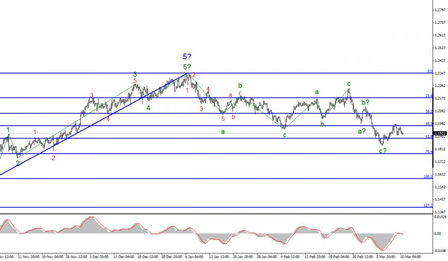 Анализ EUR/USD. 15 марта. Евровалюта испытывает проблемы с ростом, который ожидается, согласно текущей волновой разметке.