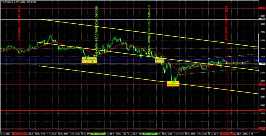 Прогноз и торговые сигналы по GBP/USD на 16 марта. Детальный разбор вчерашних рекомендаций и движения пары в течение дня.