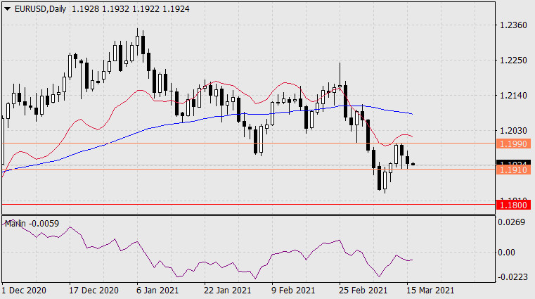 Прогноз по EUR/USD на 16 марта 2021 года