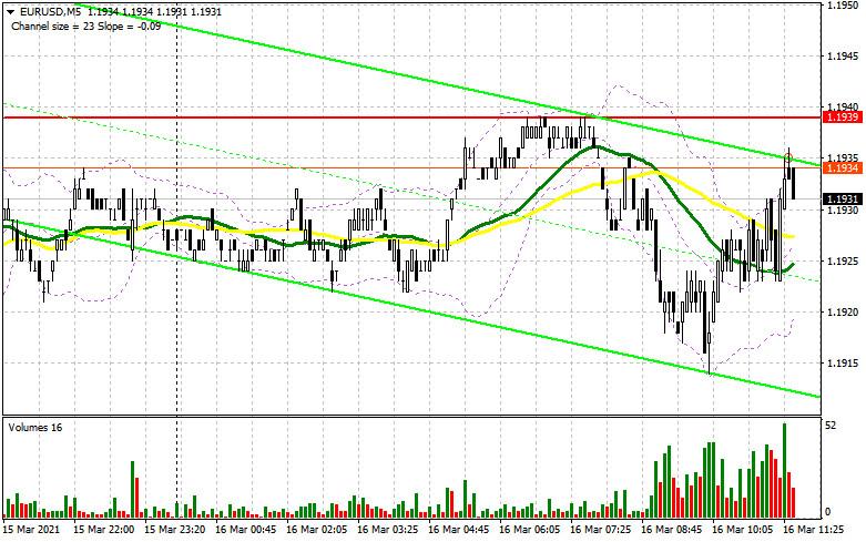EUR/USD: план на американскую сессию 16 марта (разбор утренних сделок)
