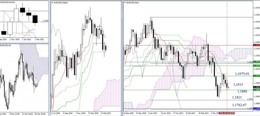 EUR/USD и GBP/USD 17 марта – рекомендации технического анализа