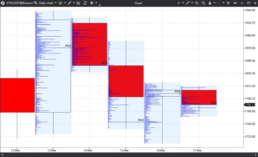 Прогноз по Ethereum на 17.03.21 – BUY SELL. Результат за два месяца +12