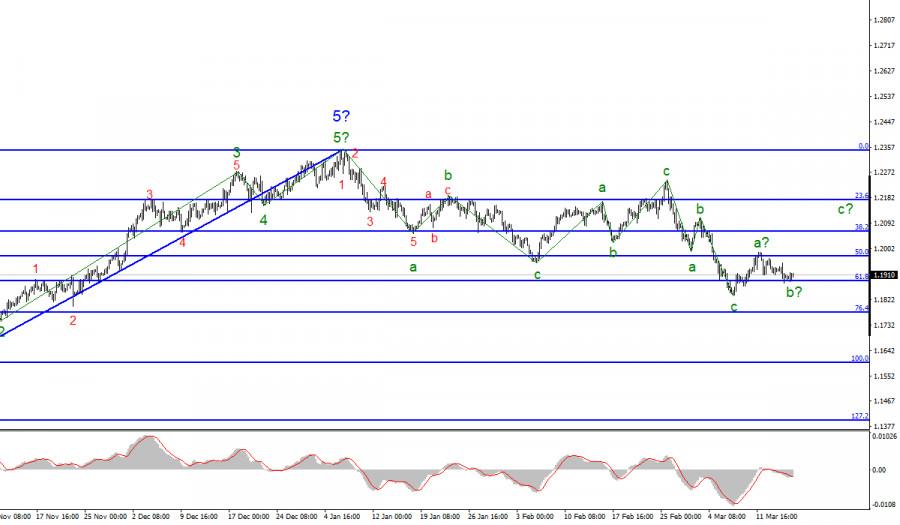 Анализ EUR/USD. 17 марта