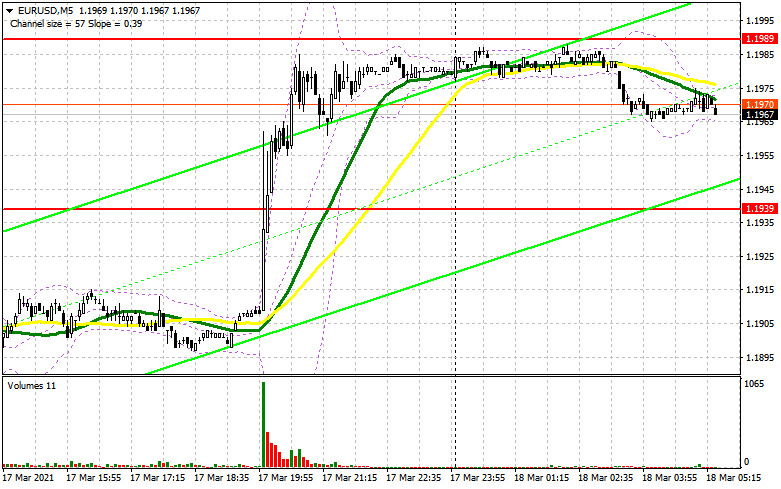 EUR/USD: план на европейскую сессию 18 марта. Commitment of Traders COT отчеты (разбор вчерашних сделок)