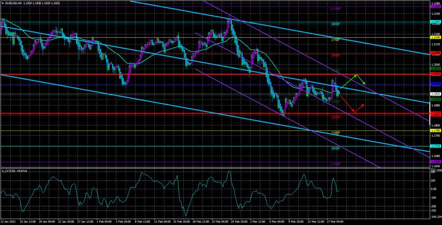 Обзор пары EUR/USD. 19 марта. ФРС прогнозирует рост инфляции, но не собирается повышать ставки