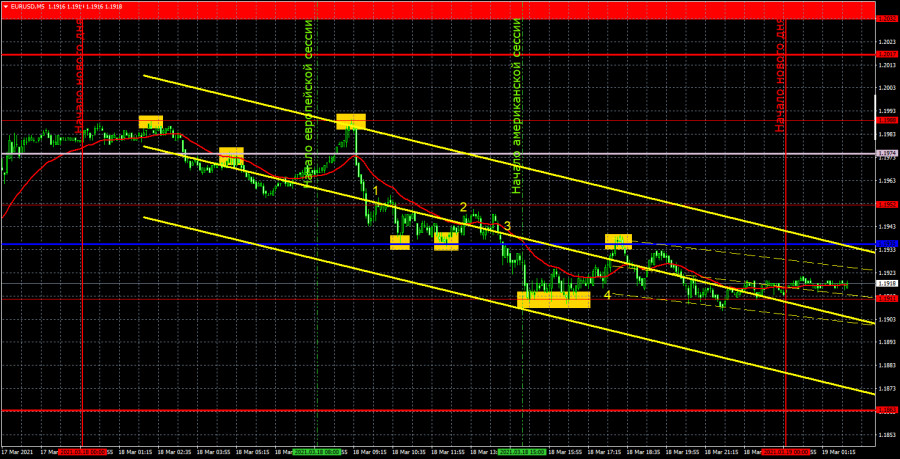 Прогноз и торговые сигналы по EUR/USD на 19 марта. Детальный разбор вчерашних рекомендаций и движения пары в течение дня.
