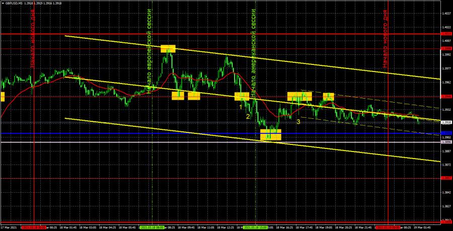 Прогноз и торговые сигналы по GBP/USD на 19 марта. Детальный разбор вчерашних рекомендаций и движения пары в течение дня.