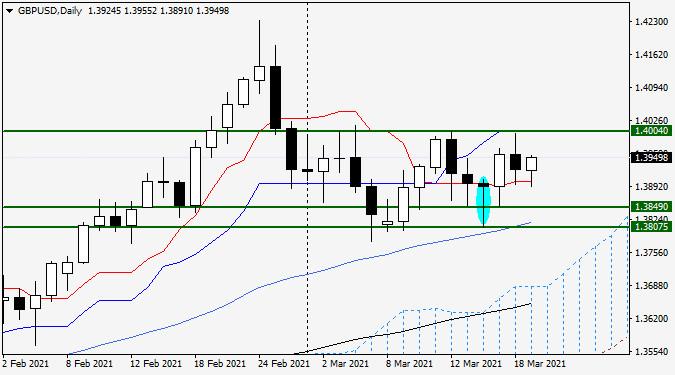 Анализ и прогноз GBP/USD на 19 марта 2021 года