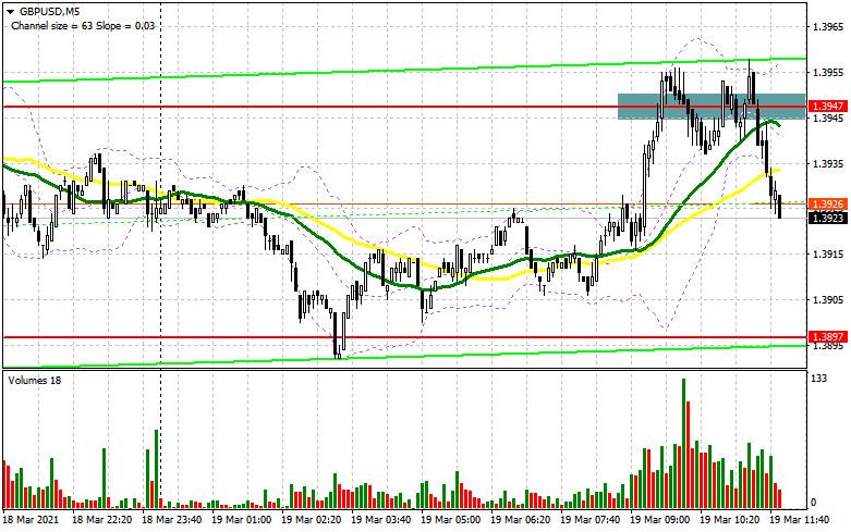GBP/USD: план на американскую сессию 19 марта (разбор утренних сделок). Медведи защити уровень 1