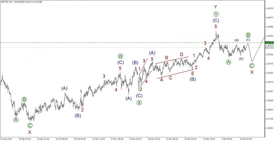 GBP/USD 19 марта