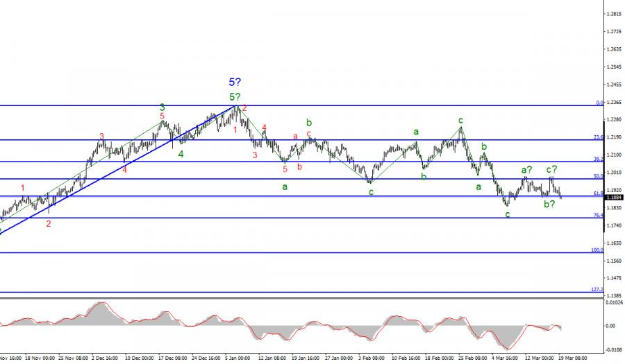 Анализ EUR/USD. 19 марта