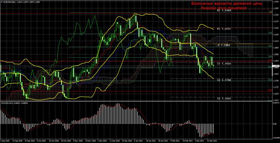 Торговый план по паре EUR/USD на неделю 22 - 26 марта. Новый отчет COT (Commitments of Traders)