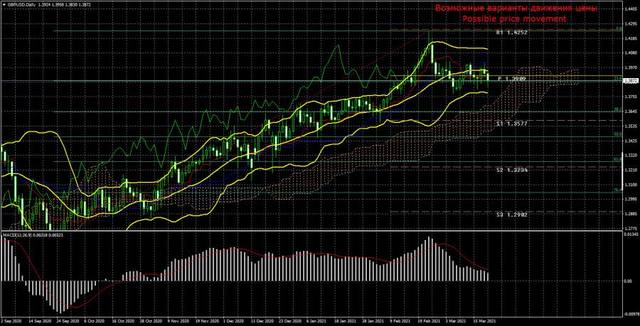 Торговый план по паре GBP/USD на неделю 22 - 26 марта. Новый отчет COT (Commitments of Traders)