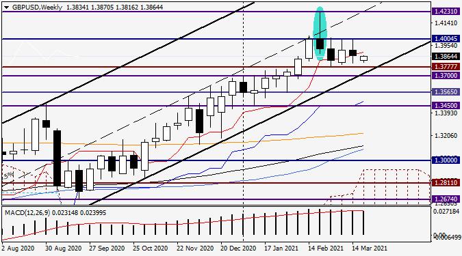 Анализ и прогноз по GBP/USD на 22 марта 2021 года