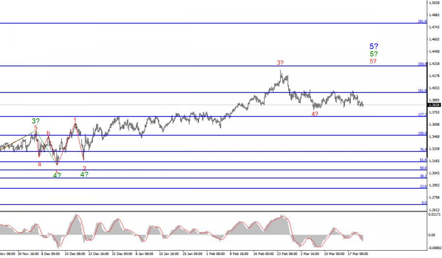 Анализ GBP/USD. 22 марта. 23 марта - День выступлений представителей Банка Англии и ФРС.