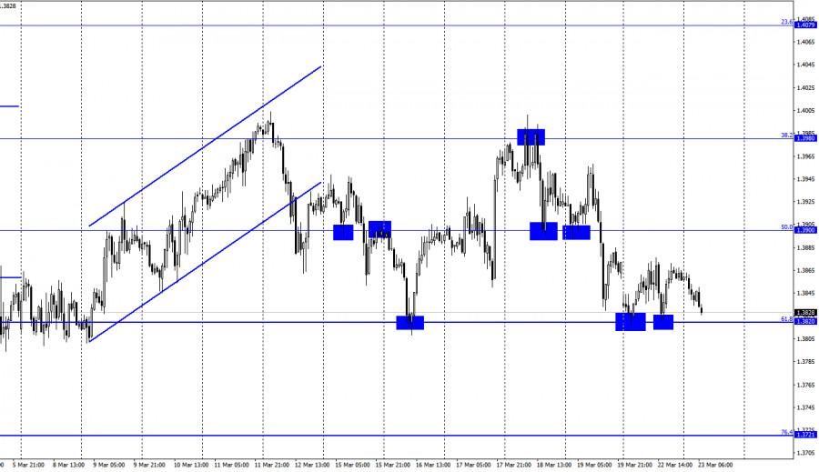 GBP/USD. 23 марта. Отчет COT
