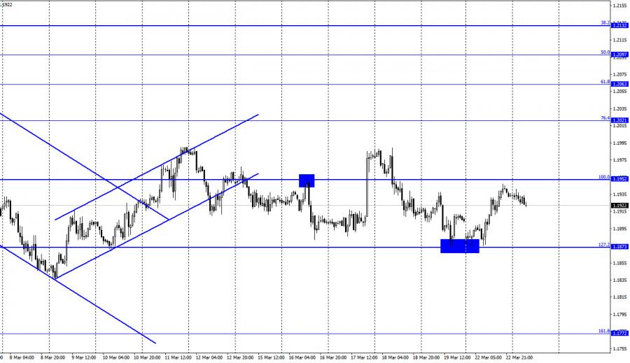 EUR/USD. 23 марта. Отчет COT