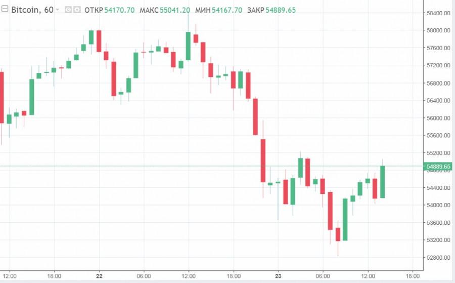 Зависимость от BTC/USD или коррекция: почему рынок криптовалют сократился на 6% и что произойдет дальше