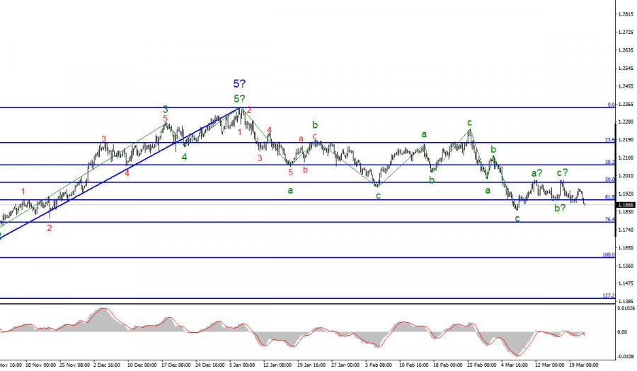 Анализ EUR/USD. 23 марта. «Волновой вторник»