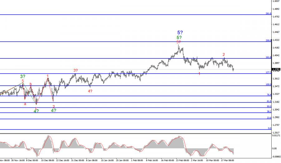 Анализ GBP/USD. 23 марта