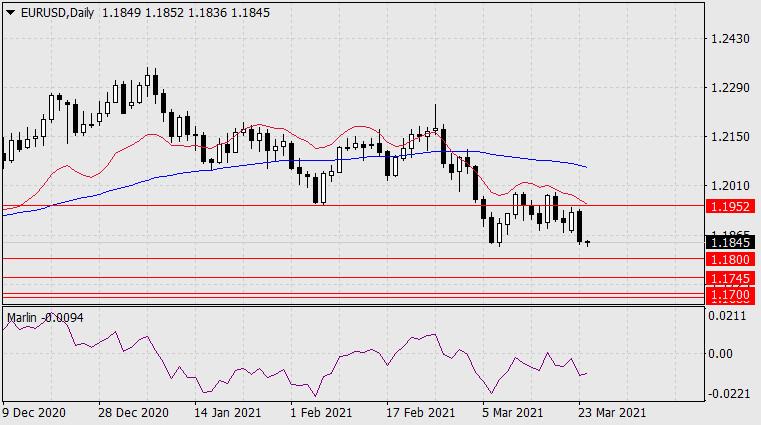 Прогноз по EUR/USD на 24 марта 2021 года