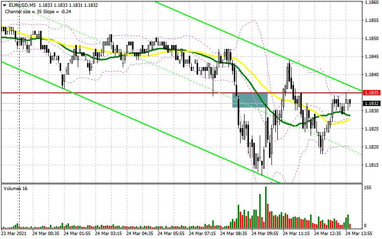 EUR/USD: план на американскую сессию 24 марта (разбор утренних сделок)