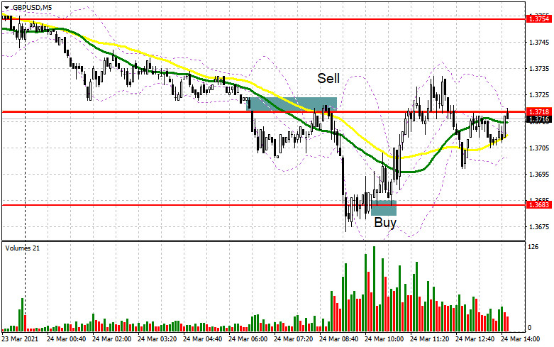 GBP/USD: план на американскую сессию 24 марта (разбор утренних сделок)