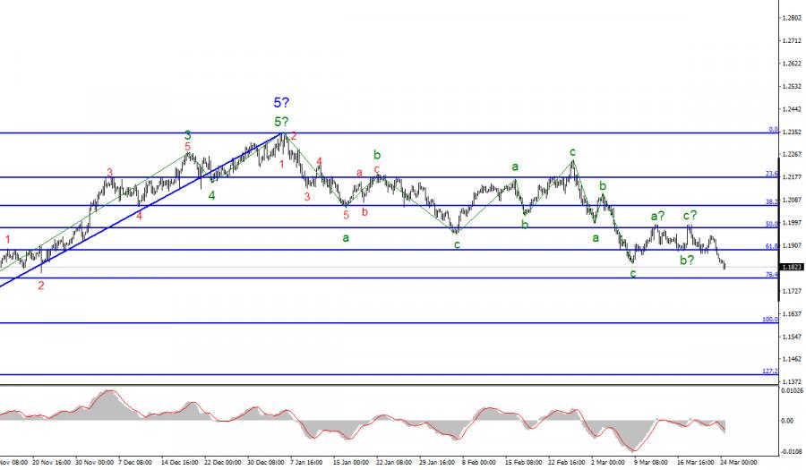 Анализ EUR/USD. 24 марта. Новостной фон игнорируется рынками