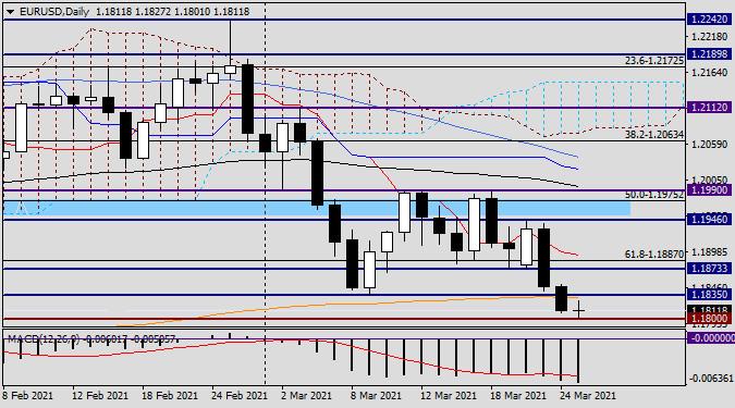 Анализ и прогноз по EUR/USD на 25 марта 2021 года
