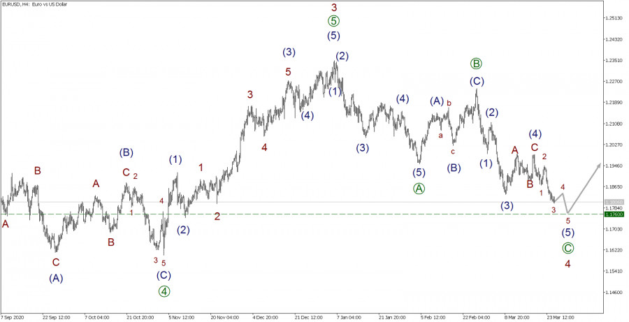 EUR/USD 25 марта