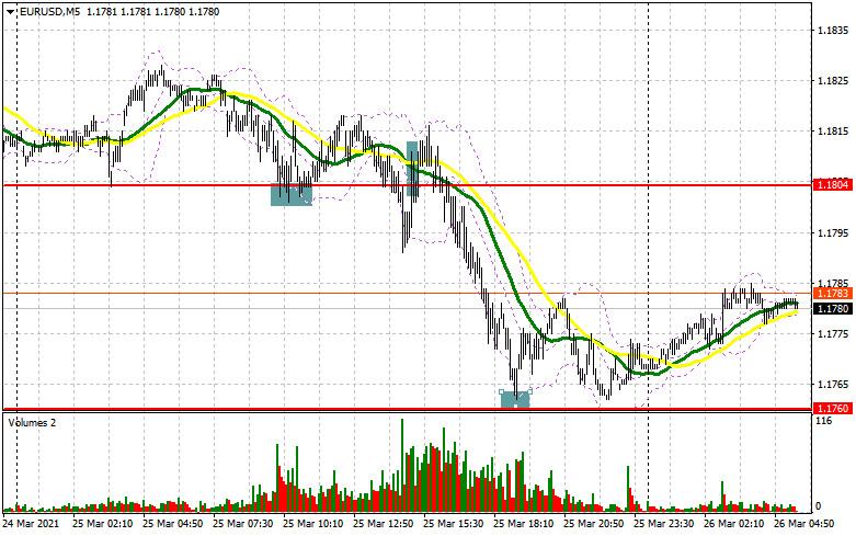 EUR/USD: план на европейскую сессию 26 марта. Commitment of Traders COT отчеты (разбор вчерашних сделок)
