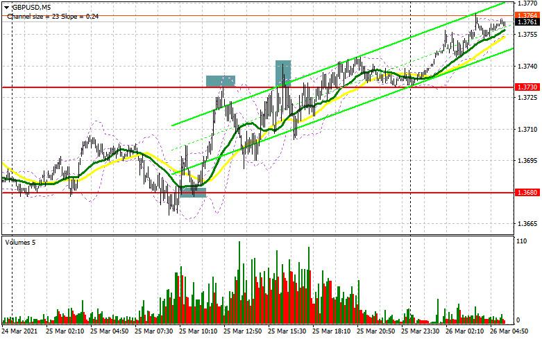 GBP/USD: план на европейскую сессию 26 марта. Commitment of Traders COT отчеты (разбор вчерашних сделок)