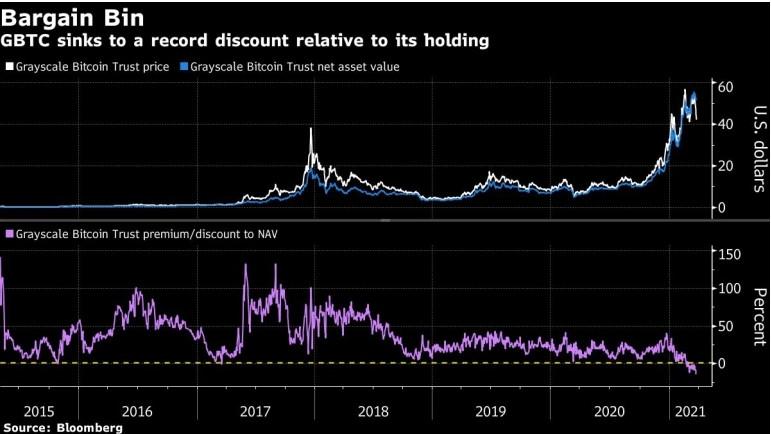 Падение биткоина ударило по крупнейшему фонду криптовалют