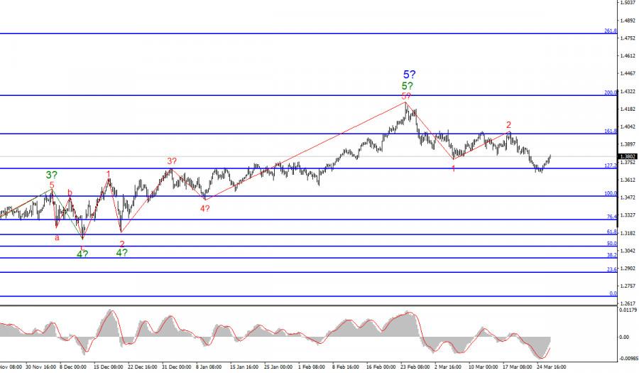 Анализ GBP/USD. 26 марта. Британец крепчает, но может возобновить снижение на будущей неделе.