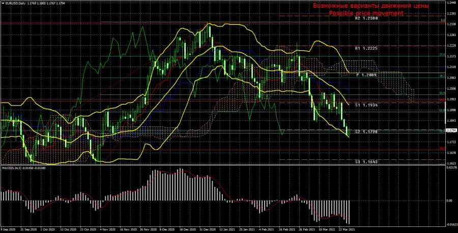 Торговый план по паре EUR/USD на неделю 29 марта – 2 апреля. Новый отчет COT (Commitments of Traders)