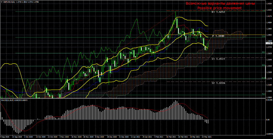 Торговый план по паре GBP/USD на неделю 29 марта – 2 апреля. Новый отчет COT (Commitments of Traders)