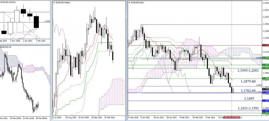 EUR/USD и GBP/USD - итоги недели и перспективы