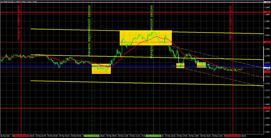 Прогноз и торговые сигналы по GBP/USD на 30 марта. Детальный разбор вчерашних рекомендаций и движения пары в течение дня.