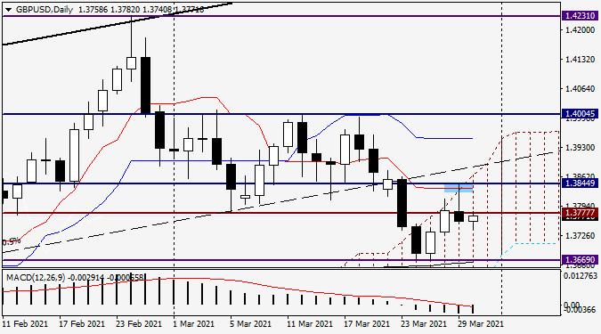 Анализ и прогноз по GBP/USD на 30 марта 2021 года