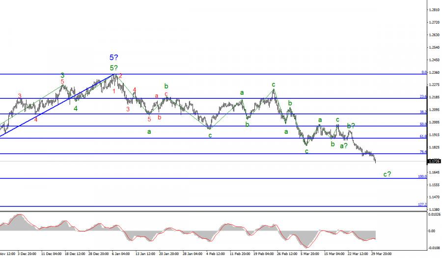 Анализ EUR/USD. 30 марта