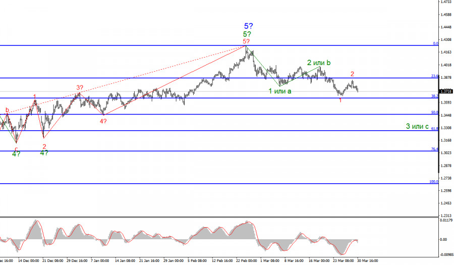 Анализ GBP/USD. 30 марта