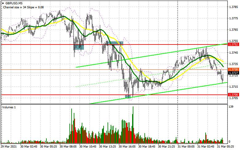 GBP/USD: план на европейскую сессию 31 марта. Commitment of Traders COT отчеты (разбор вчерашних сделок)