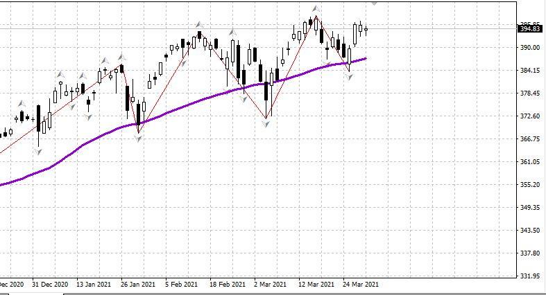 Рынок США готов к новой волне роста 31