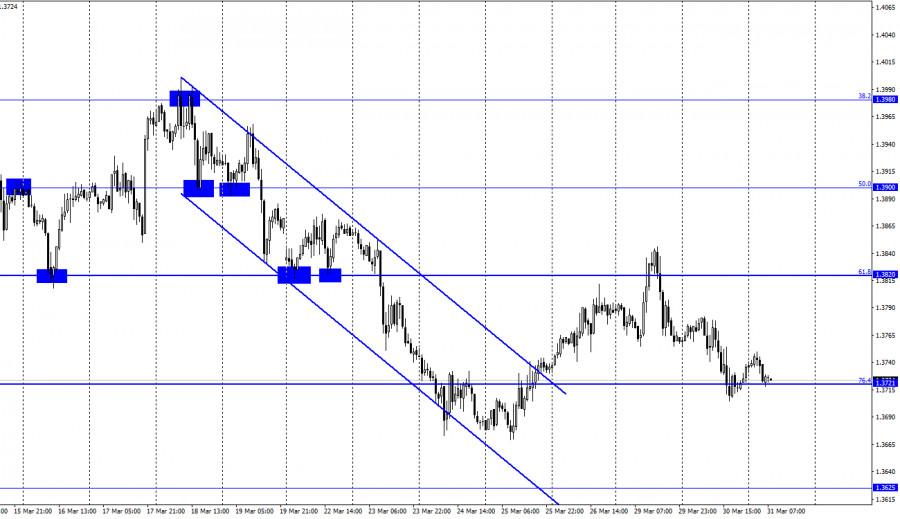 GBP/USD. 31 марта. Отчет COT