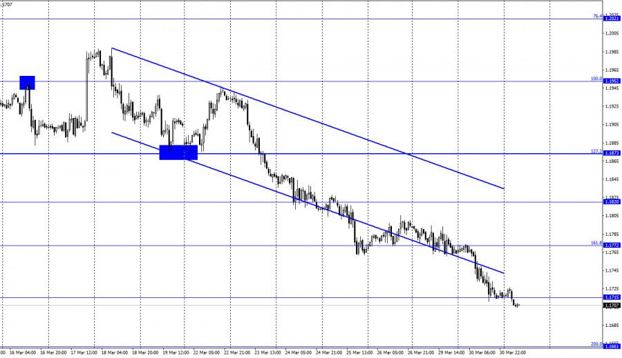 EUR/USD. 31 марта. Отчет COT