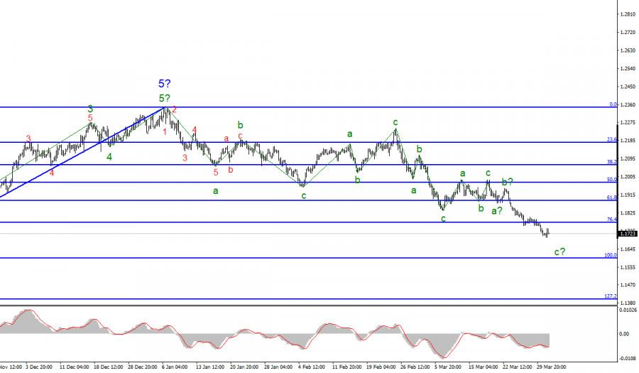 Анализ EUR/USD. 31 марта