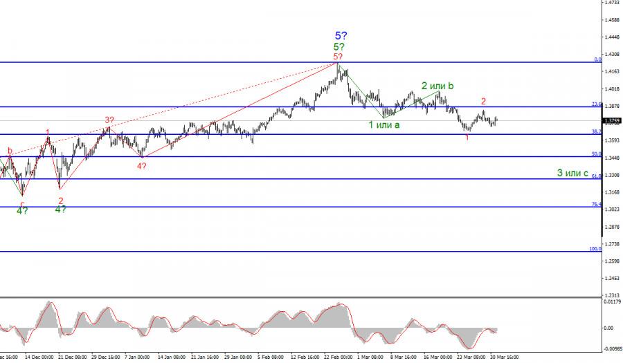 Анализ GBP/USD. 31 марта