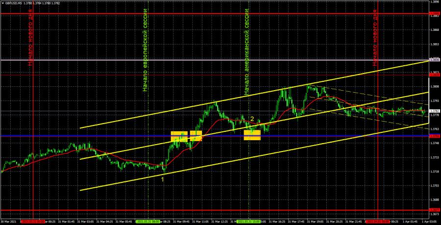 Прогноз и торговые сигналы по GBP/USD на 1 апреля. Детальный разбор вчерашних рекомендаций и движения пары в течение дня.