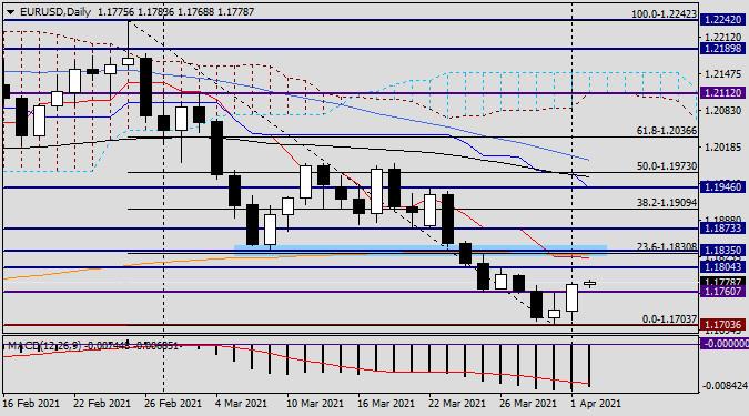 Анализ и прогноз по EUR/USD на 2 апреля 2021 года